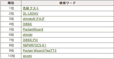 2010/04/20 アクセス解析_b0171364_23192354.jpg