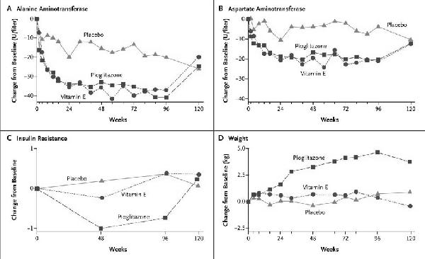 非アルコール性脂肪肝炎にビタミンE有効:病理組織学的改善も証明_a0007242_8104472.jpg