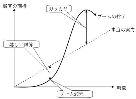 ブランドの構築(4):顧客の期待をコントロールする_c0071305_15401011.jpg