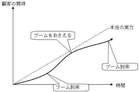 ブランドの構築(4):顧客の期待をコントロールする_c0071305_1542736.jpg