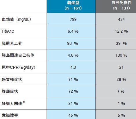 劇症1型糖尿病_e0156318_2321998.jpg