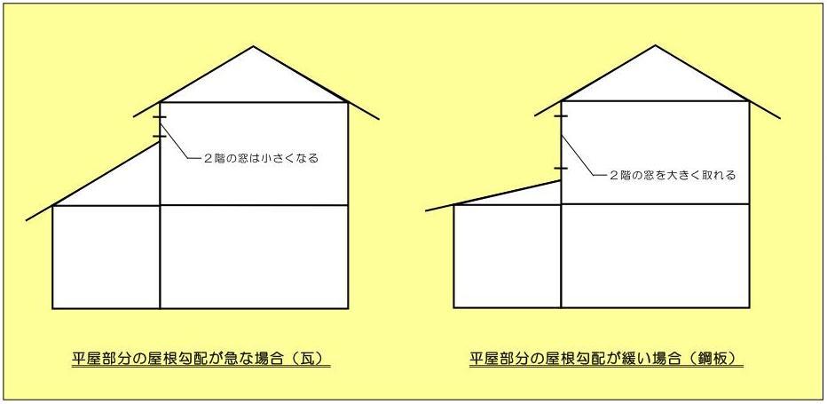 ■屋根の重さと勾配■_e0188083_23361211.jpg