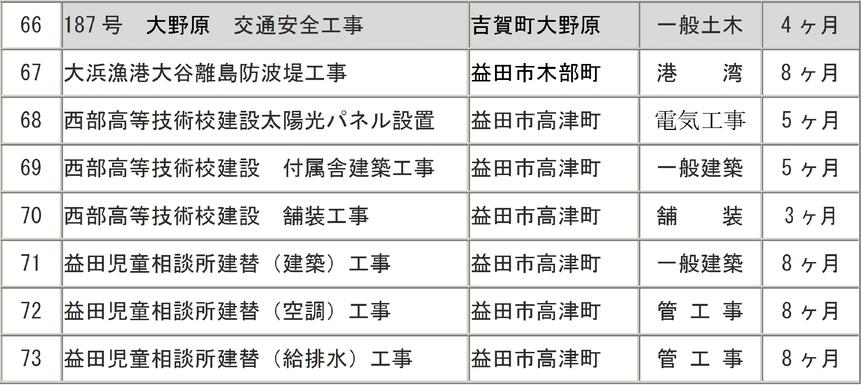発注工事見込み_e0128391_036218.jpg