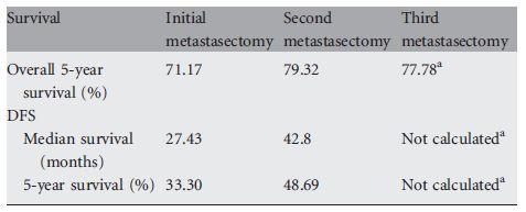 大腸癌肺転移術後再発における再切除は有用_e0156318_20412425.jpg