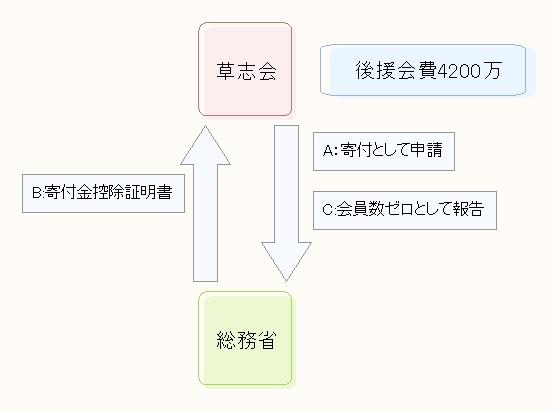 宇野内閣の再来_d0044584_613357.jpg