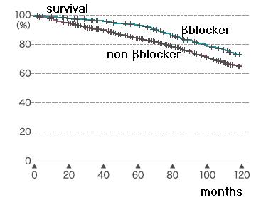 COPD患者へのβブロッカーは、COPD急性増悪リスクが減り、生命予後も改善する_e0156318_1250475.jpg