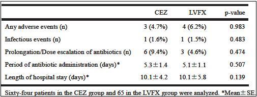 HCC治療のTACE/TAI後のLVFXはCEZに非劣性_e0156318_130695.jpg