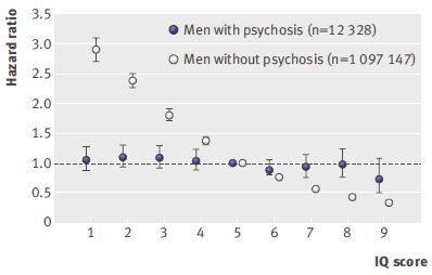低IQの精神症状のない成人男性において自殺企図リスクは高い_e0156318_23561457.jpg