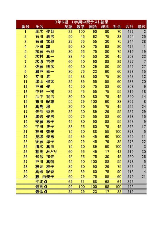 学校の先生必見!!テスト結果表(エクセル)_f0173971_18353115.jpg