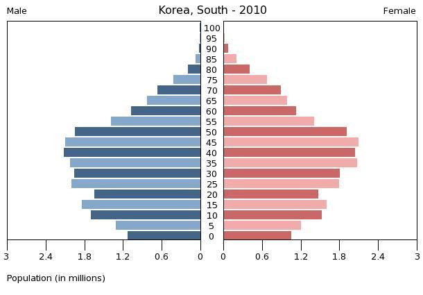 2010年の世界各国の人口ピラミッド ひろのきまぐれ日記『2050年研究所』