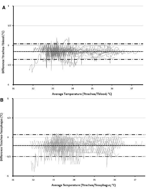 気管内チューブ温度測定は体温を反映する_e0156318_1114456.jpg