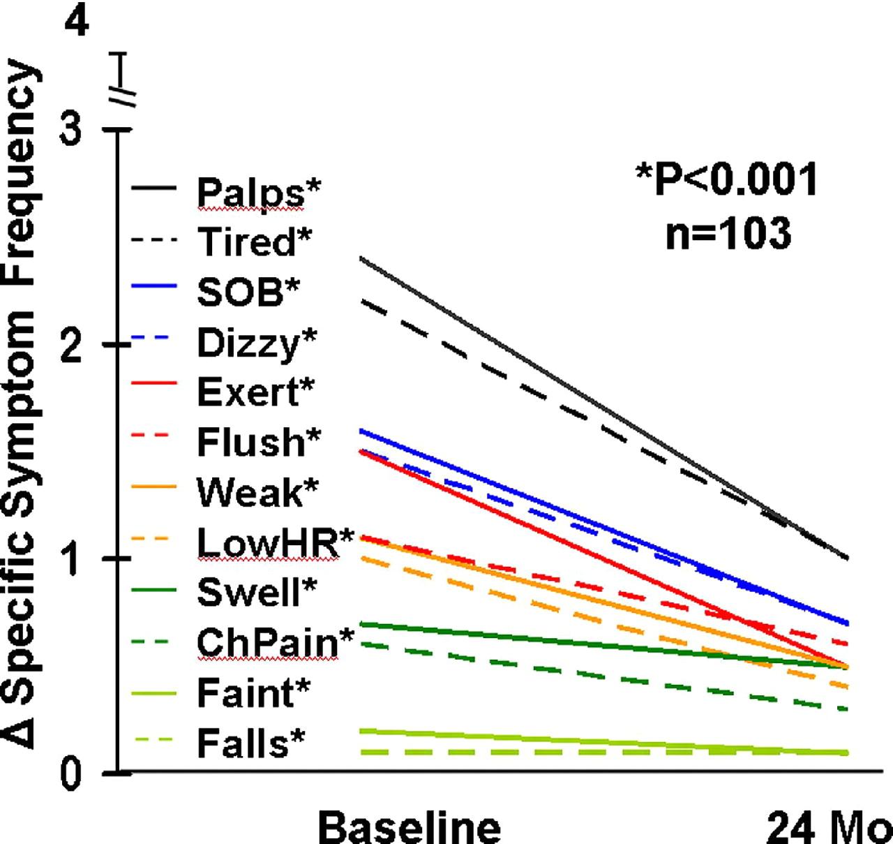 心房細動アブレーションの結果とその後のQOL改善とには関係がある_a0119856_0144041.jpg