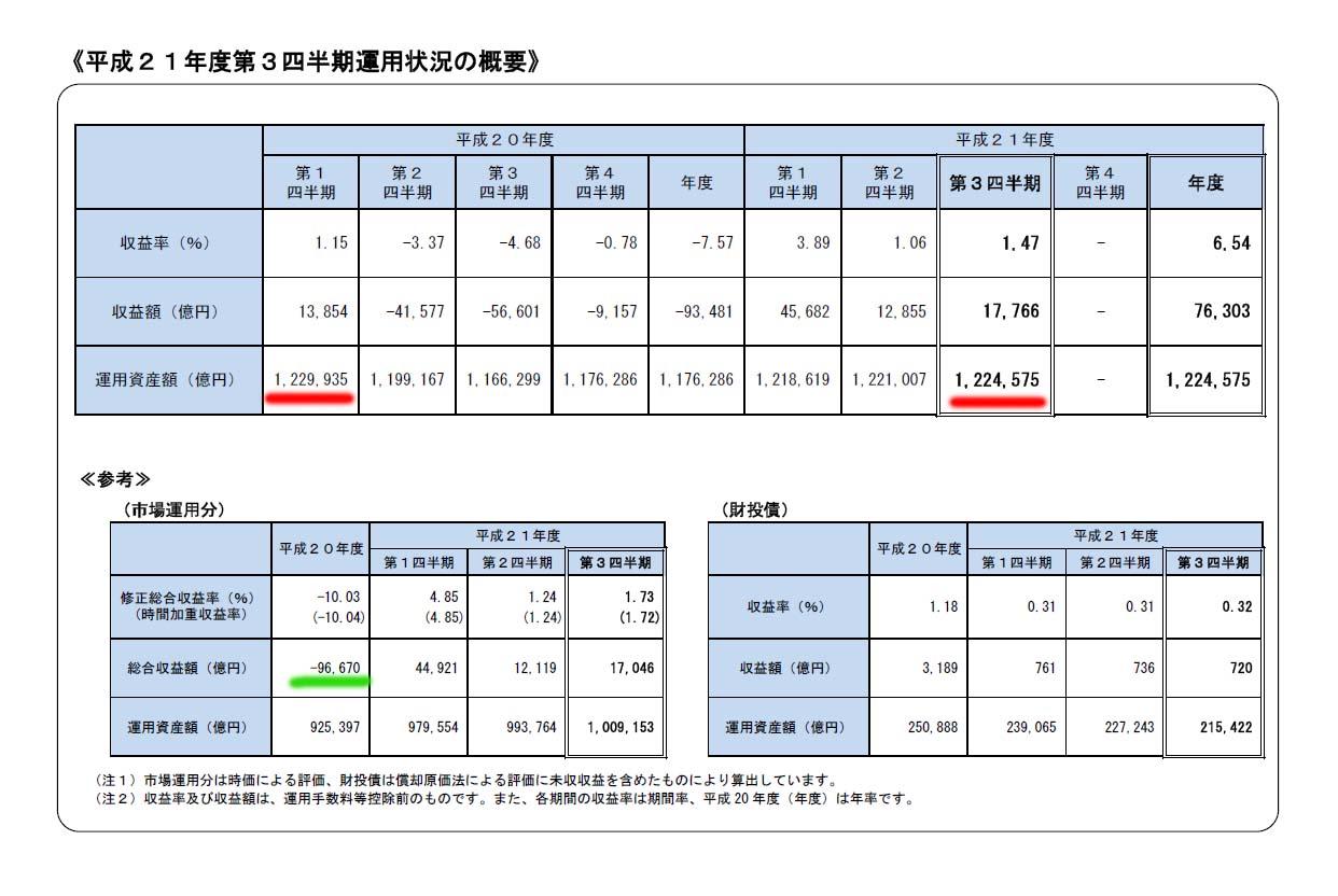 民主党政権によって日本国民の年金が危ない_d0044584_3323813.jpg
