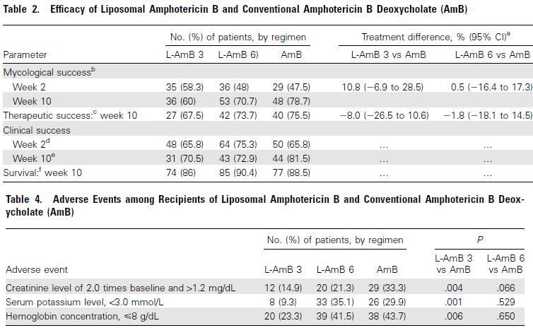 AIDS+クリプトコッカス髄膜炎におけるリポソーム製剤アムホテリシンBは3mg/kg/dayで副作用少なく効果良好_e0156318_9513481.jpg