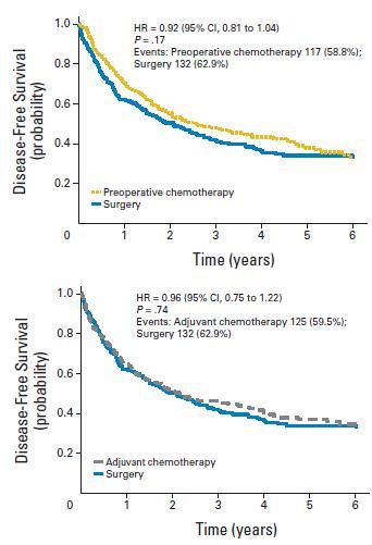 早期NSCLC患者の術前または術後化学療法はDFSにおいて手術単独と有意差なし_e0156318_1627443.jpg