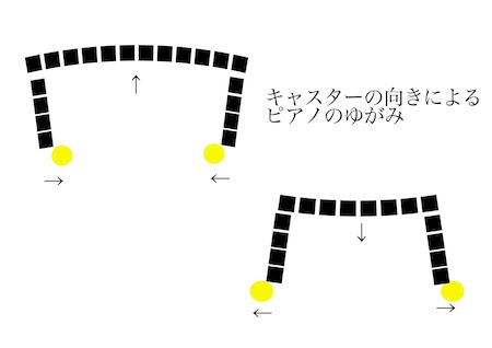 ピアノのキャスター_d0164691_7265358.jpg
