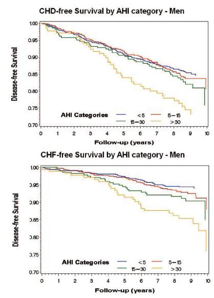 男性において閉塞性睡眠時無呼吸は、冠動脈疾患だけでなく心不全に対しても独立した危険因子_e0156318_1641573.jpg