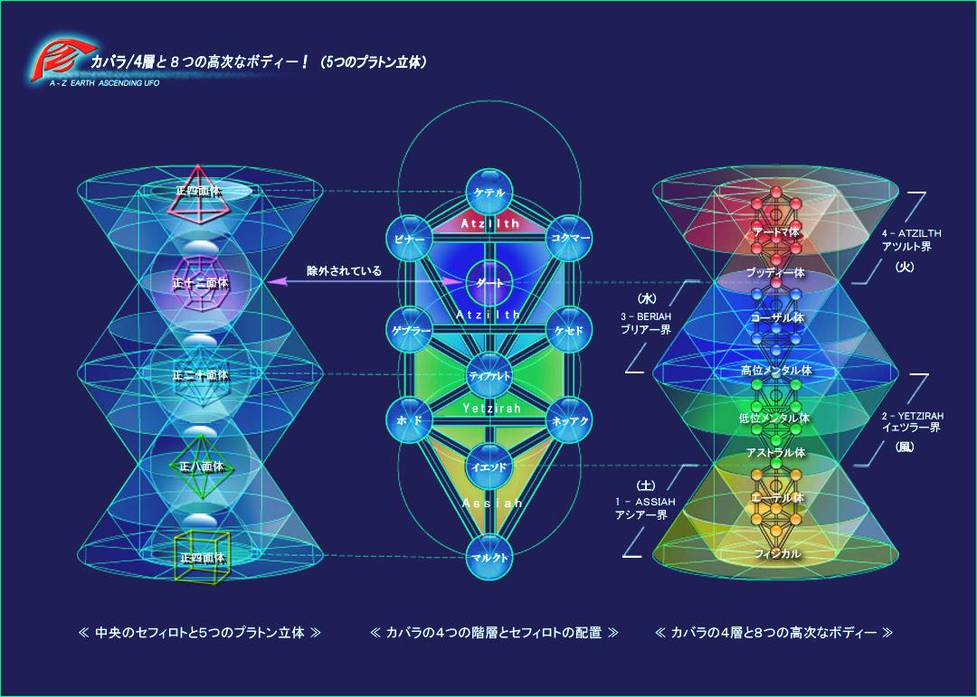 カバラ・システムは、人体の主要な8つのボディーを内包している4層からな... 古代知恵と「賢者の