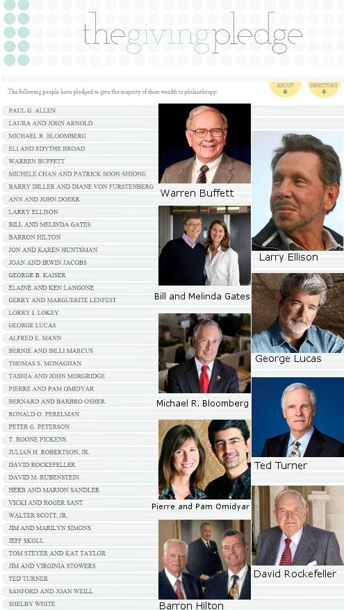 Giving Pledge 世界屈指の大富豪が慈善事業への寄付活動を普及へ_b0007805_11461123.jpg