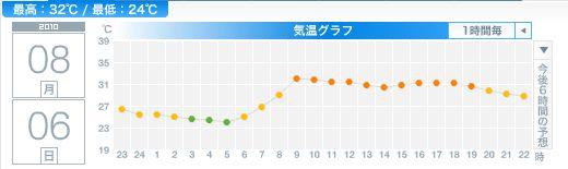 暑い!といっても猛暑日にはならず_c0025115_2310536.jpg