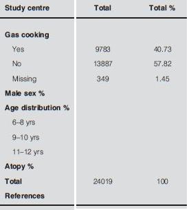 ガスクッキングの環境下にある小児は呼吸機能が軽度低下する_e0156318_23332416.jpg