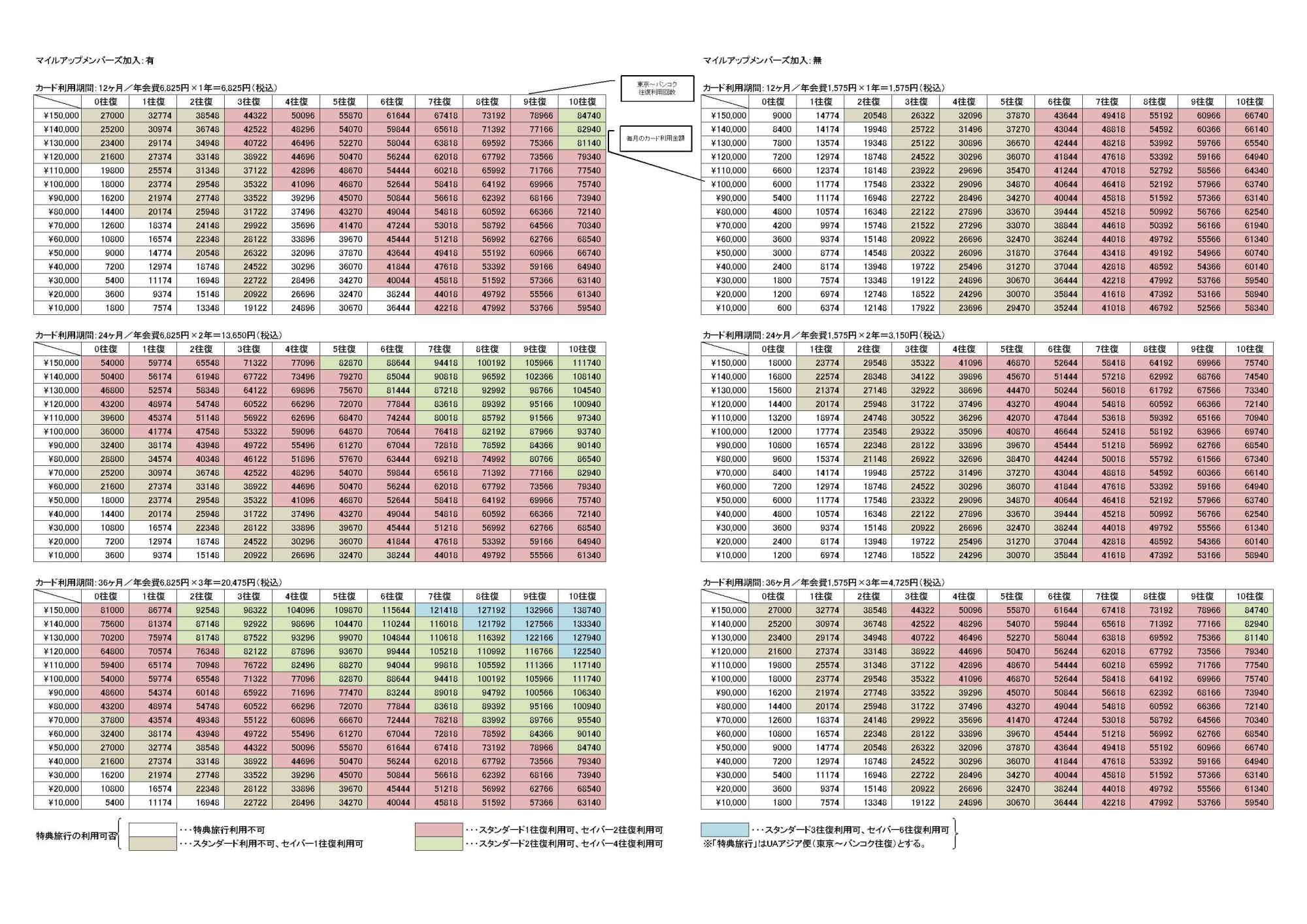セゾンUAカードのマイレージ特典旅行で効率よくバンコクへ行く方法(換算表あり)_b0061717_027148.jpg