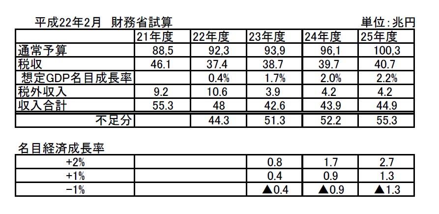 マスゴミ&民主党によってつぶされる日本経済_d0044584_857232.jpg