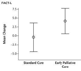 転移性非小細胞肺癌患者における早期緩和ケア導入はQOLとOSを改善_e0156318_20421690.jpg