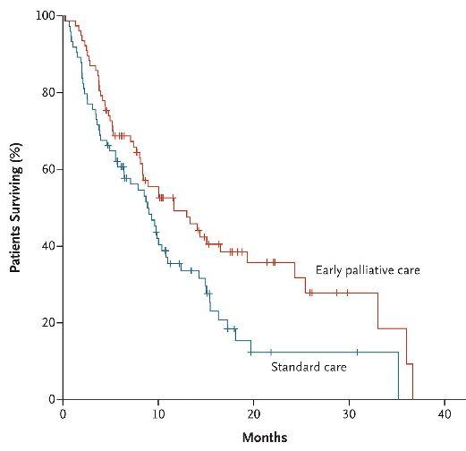 転移性非小細胞肺癌患者における早期緩和ケア導入はQOLとOSを改善_e0156318_20423155.jpg