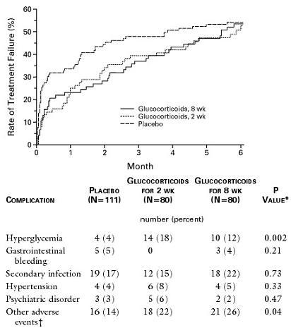 COPD急性増悪におけるステロイドのエビデンス_e0156318_1312555.jpg
