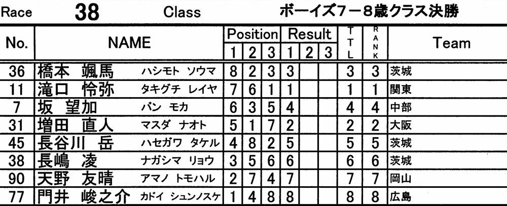 2010JBMXFシリーズ第3戦in上越VOL4:ボーイズ7−8才、9−10才クラス決勝_b0065730_16354446.jpg