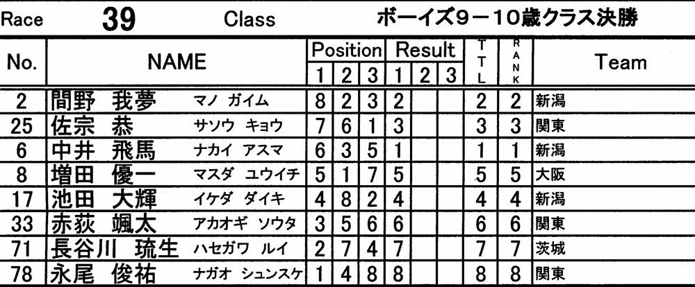 2010JBMXFシリーズ第3戦in上越VOL4:ボーイズ7−8才、9−10才クラス決勝_b0065730_16362854.jpg