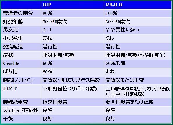 喫煙関連肺疾患(SR-ILD):DIP、RB-ILD、CPFE、AEF_e0156318_1318663.jpg