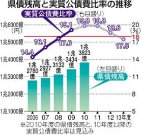 岐阜県が起債許可団体に_f0197754_038156.jpg