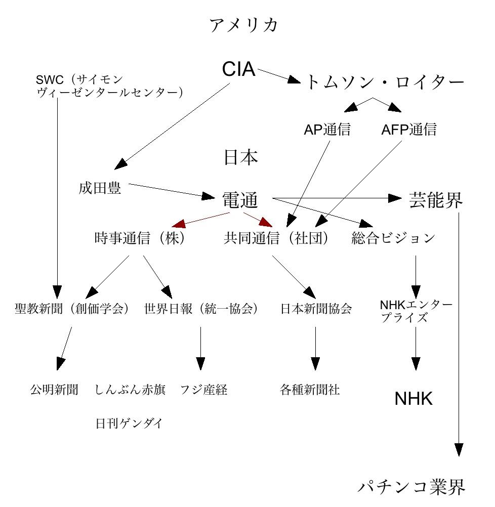 電通「プラン〜」健在!?:「思考停止の新聞社」_e0171614_15473439.jpg