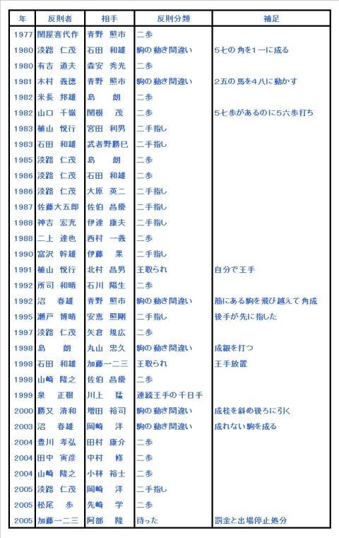 将棋の世界の 過ち。_d0092901_1954016.jpg