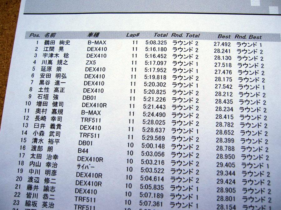 TRESREY OFF‐ROAD RACE ROUND‐3 レポート 鶴田絢史_e0166663_10414748.jpg