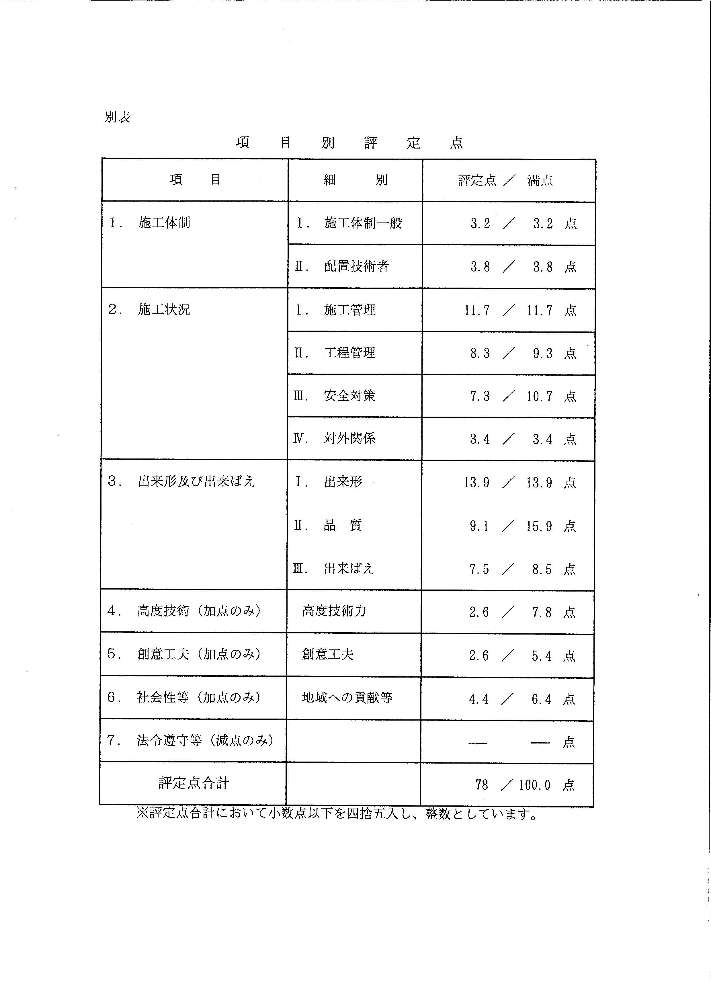武蔵野小学校 工事成績評定通知書_b0172896_1753585.jpg