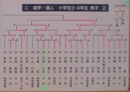 第15回堀川杯空手道交流大会_d0010630_1141552.jpg