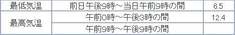 もっと寒い札幌 イチョウ並木黄葉始まる_c0025115_2017813.jpg