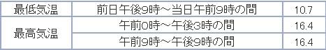 もっと寒い札幌 イチョウ並木黄葉始まる_c0025115_2017981.jpg