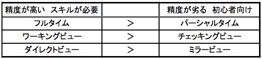 顕微鏡歯科治療のマイクロスコープ使用法の分類 東京マイクロスコープ顕微鏡歯科治療_e0004468_9265760.jpg