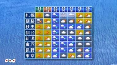 札幌に雪マークがキタ――(゚∀゚)――!! : スノーボードが ...