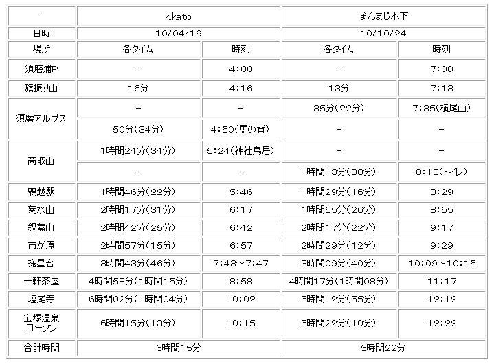 10.10.24(日) 想定無い_a0062810_16121192.jpg