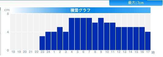 かなり寒い札幌_c0025115_18313569.jpg