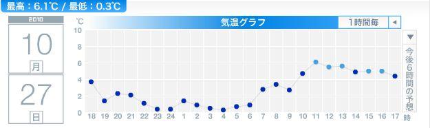 かなり寒い札幌_c0025115_18313622.jpg