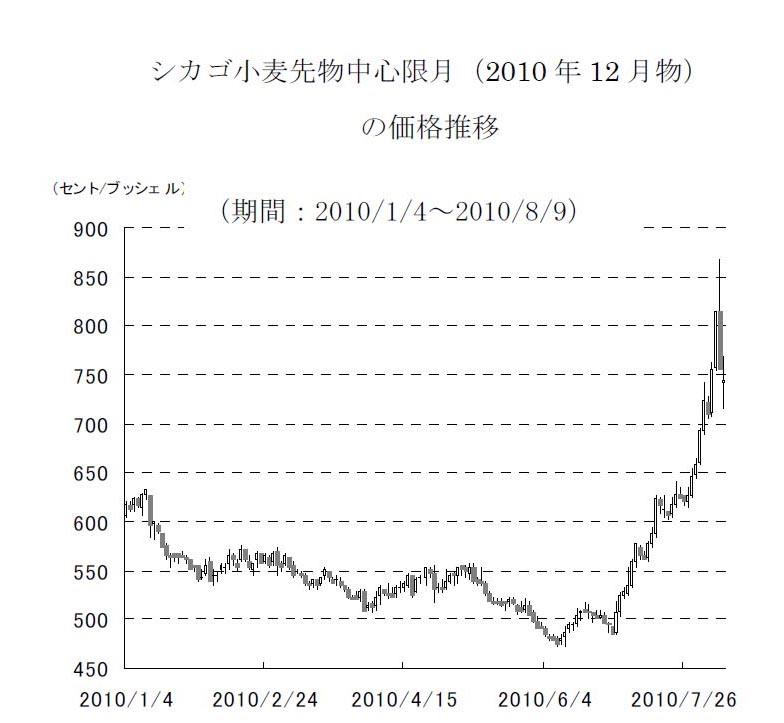 小麦先物価格高騰、年始以降から影響も考慮を_d0044584_10343223.jpg