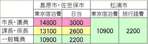 旅費研究③:運用はまちまち_c0052876_23154384.jpg