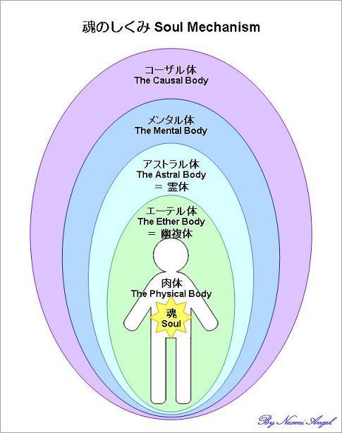 魂のしくみ 第4章 エネルギーの世界3 エネルギーの法則_f0186787_9184345.jpg