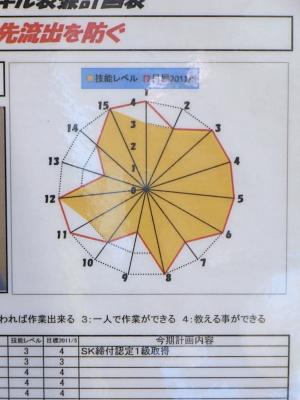 多能工化スキル表_c0193896_14275043.jpg